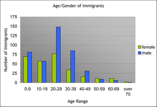 Age-Gender